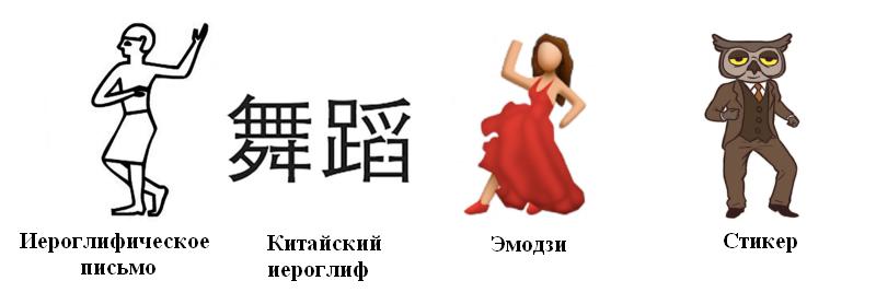 Вся правда о современном письменном языке, или Что общего имеют между собой иероглифы, эмодзи и стикеры