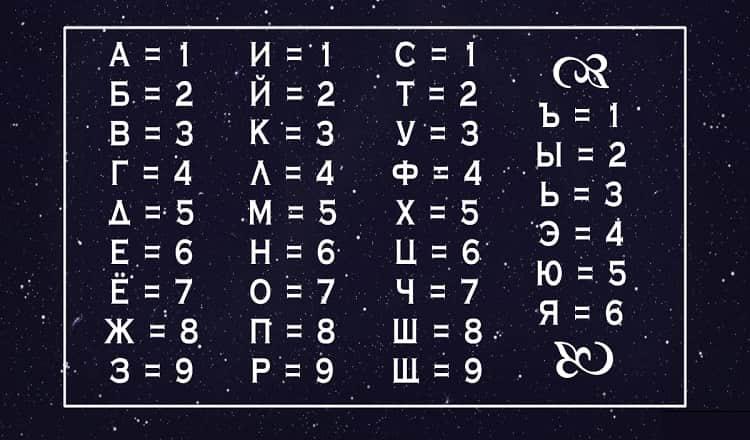 Вот жесткое, зато честное объяснение, что значит ваше имя в нумерологии