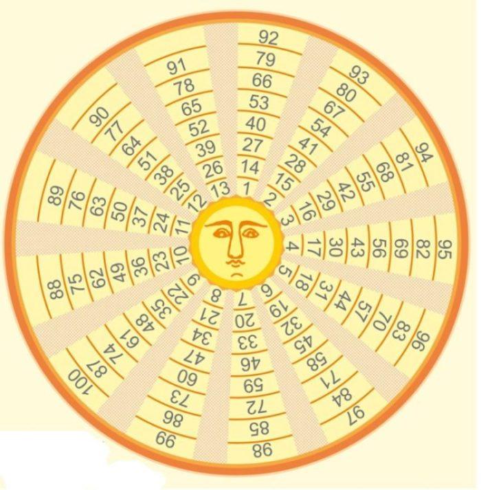 Славянские гадания: Гадальный круг царя Соломона